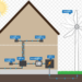 Building a a Residential Wind Turbine & Save 80% On Your Energy Bills